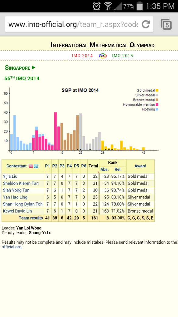 TEAM SINGAPORE achived 8th in IMO 2014   Call 97802185 for